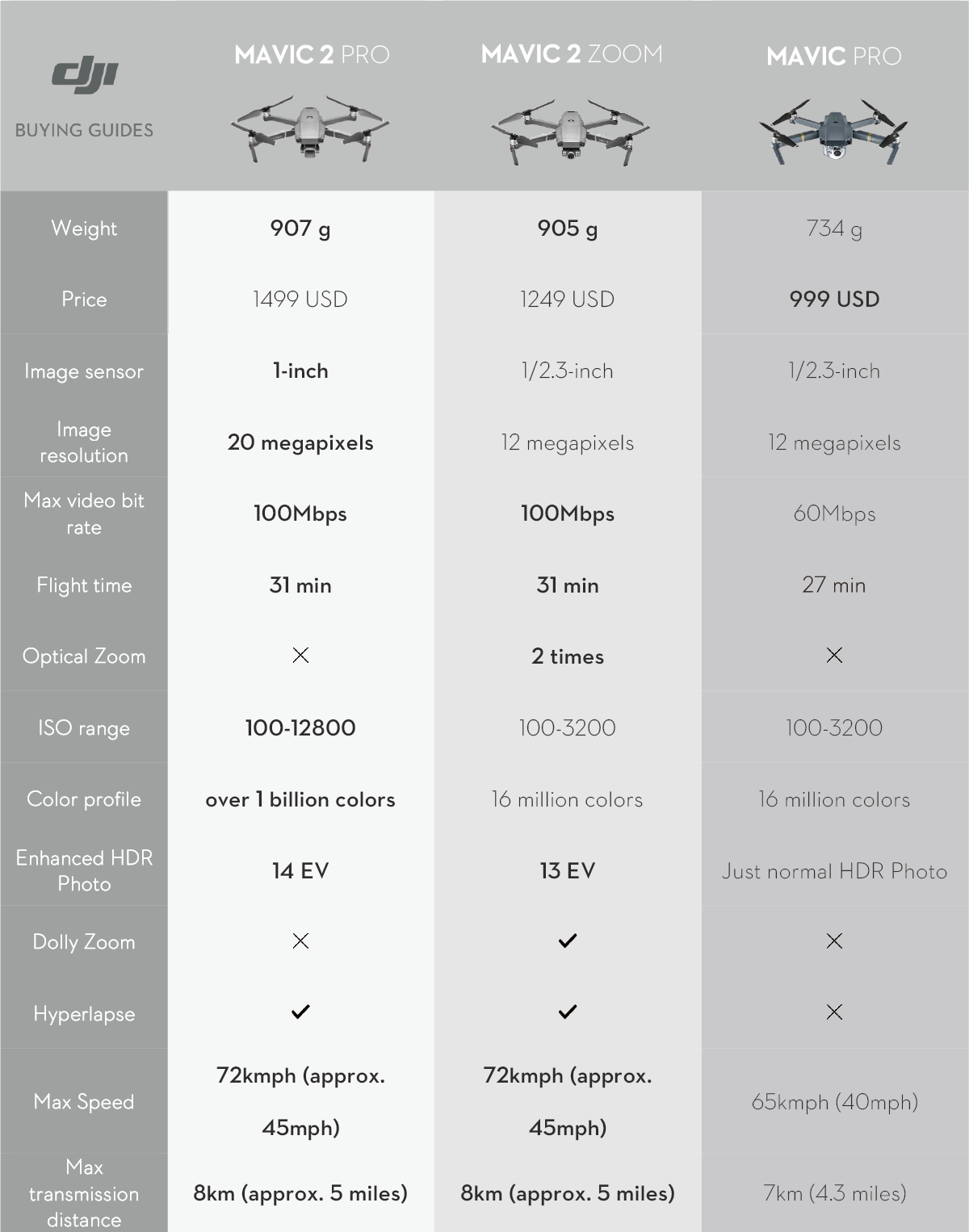 Mavic pro vs Zoom comparison table